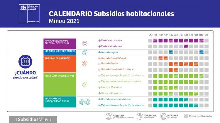 ¿Cómo, cuándo y dónde postular a subsidios habitacionales este 2021?